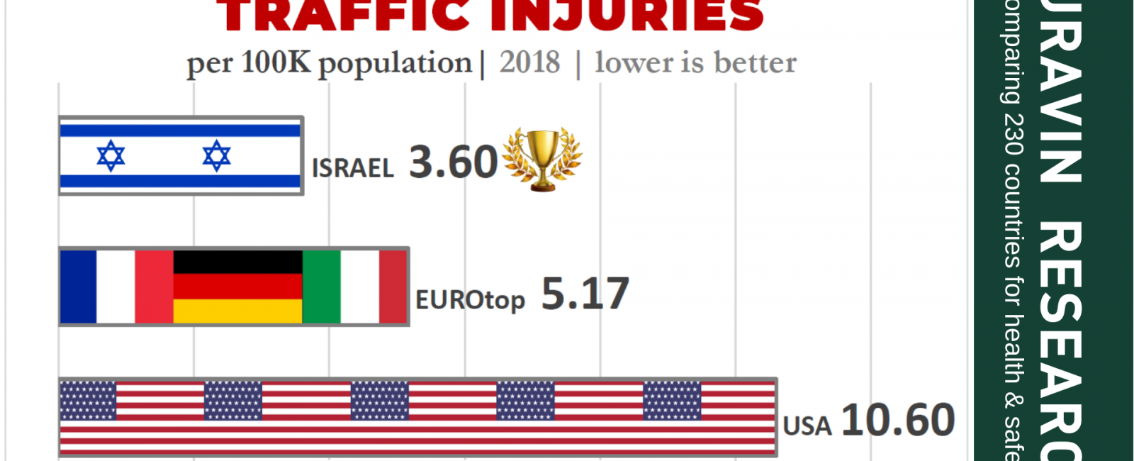 WHICH COUNTRY IS SAFER TO DRIVE? USA, EUROPE OR ISRAEL?