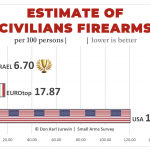 Civilians Firearms (Guns) Rate Comparison_ USA vs Europe vs Israel. Which country is safer_