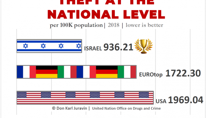 LIKELIHOOD OF BEING ROBBED IN ITALY, GERMANY, ISRAEL, FRANCE OR IN THE USA? BY DON JURAVIN